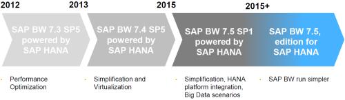 Recorrido de SAP BW hacia SAP HANA