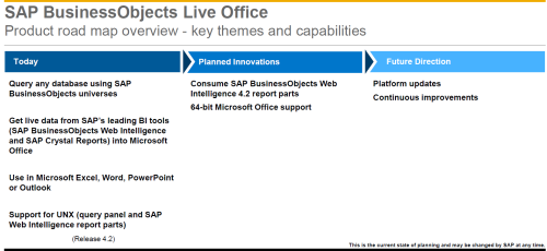 Road map de SAP BusinessObjects Live Office
