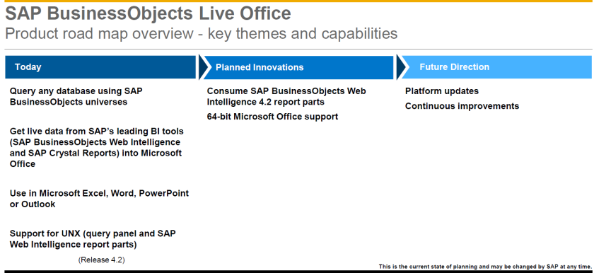 Road map de SAP BusinessObjects Live Office