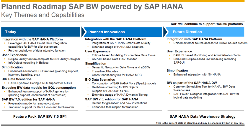 Road map de SAP BW