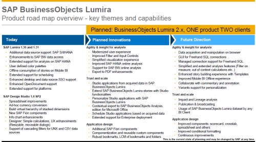 Road map del nuevo SAP BusinessObjects Lumira