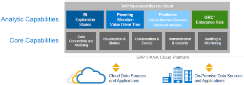 SAP BusinessObjects Cloud, aplicaciones y funcionalidades