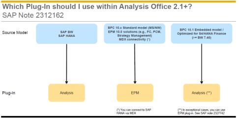 Sugerencia de SAP sobre Add-Ins