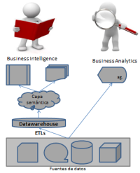 business-intelligence-vs-business-analytics