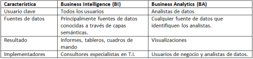 comparativa-del-business-intelligence-y-business-analytics
