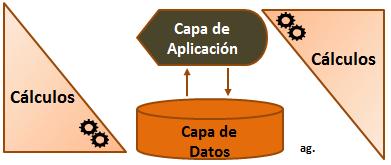 el-fin-de-un-motor-de-base-de-datos-in-memory-computing-que-la-gran-parte-de-los-procesos-de-calculo-no-se-realicen-en-la-capa-de-aplicacion