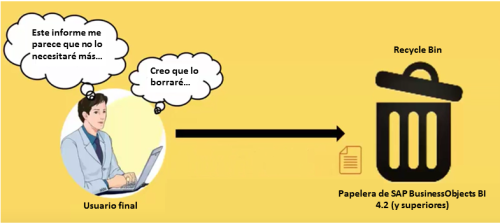 papelera-de-reciclaje-de-sap-businessobjects-bi-4-2-situacion
