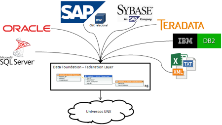 sap-businessobjects-bi-4-1-y-posteriores-idt-data-foundation-federation-layer