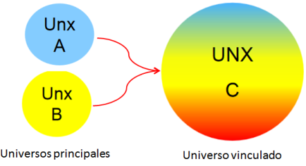 Universos UNX vinculados en SAP BusinessObjects BI 4.2