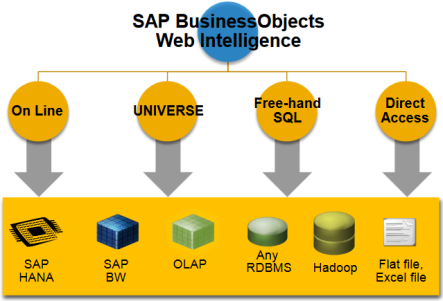 Web Intelligence de SAP BusniessObjects BI 4.2 - Conectividad