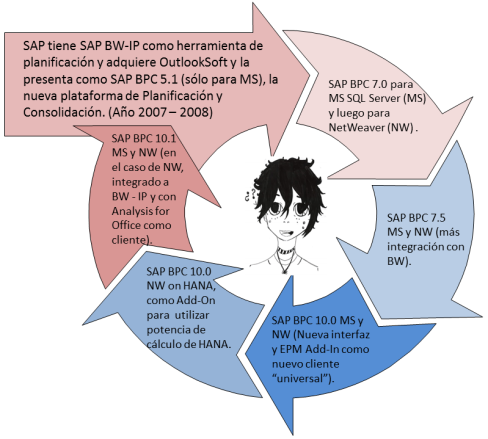 usuarios-desconcertados-10-anos-de-desarrollo-de-sap-bpc-punto-de-partida-y-estado-actual-en-comun-sap-bw-ip
