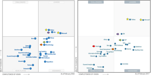 gartner-magic-quadrant-for-bi-2017-vs-2016