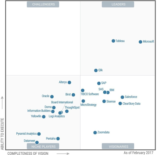 gartner-magic-quadrant-for-business-intelligence-2017