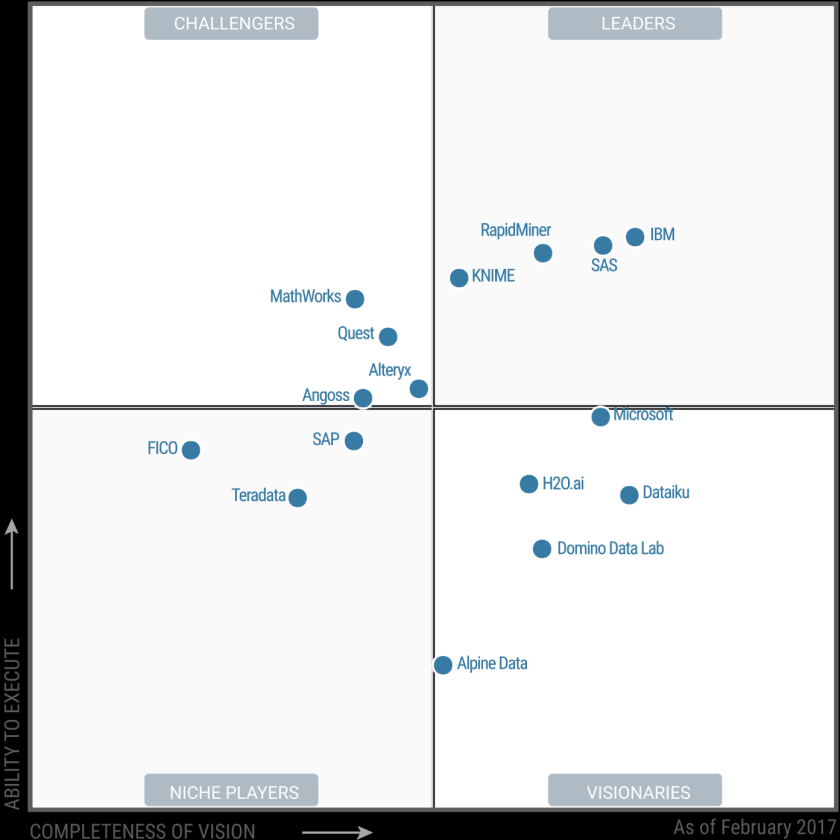 magic-quadrant-for-data-science-platforms